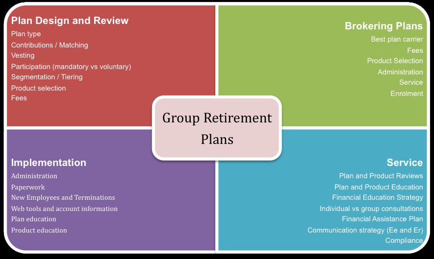 retirement planning case