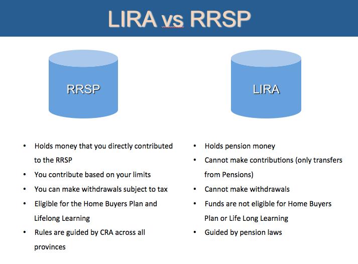 LIRA vs RRSP