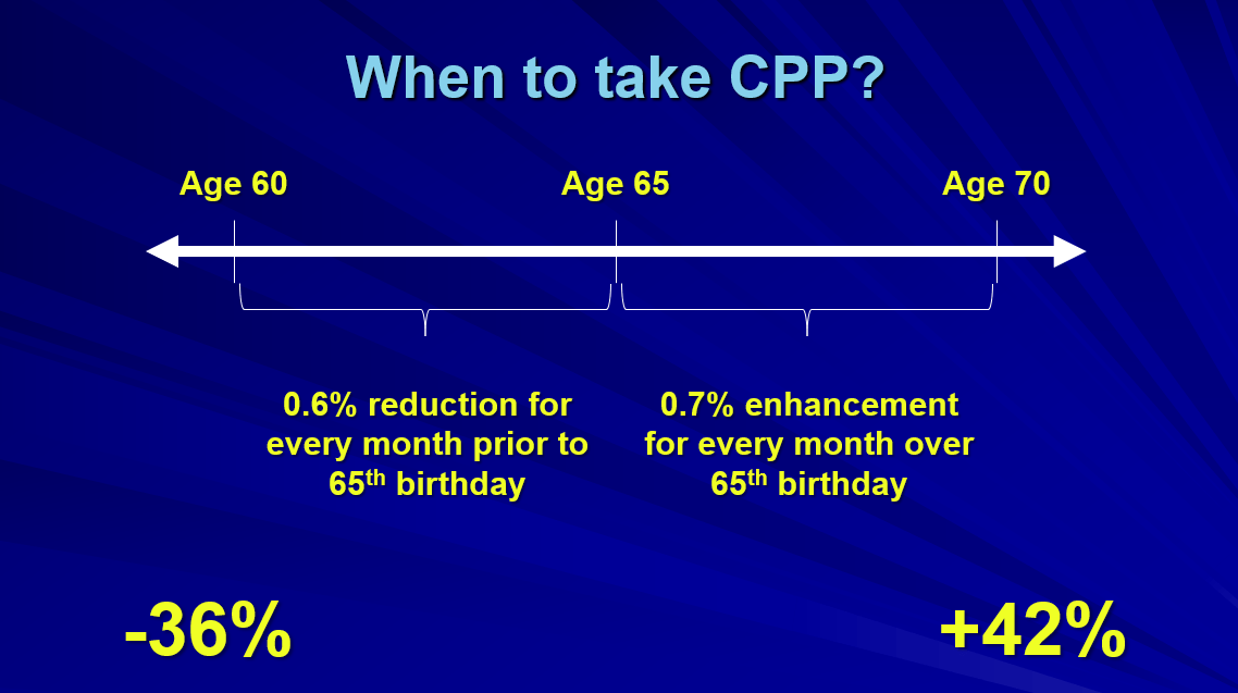 How to apply for your CPP (Canada Pension Plan) early, and