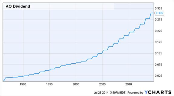 Coca-Cola increased its dividend per share since 1986