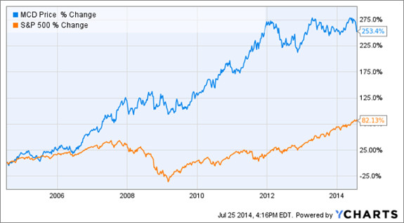 How McDonald's (MCD) reacted to the 2008 market crash
