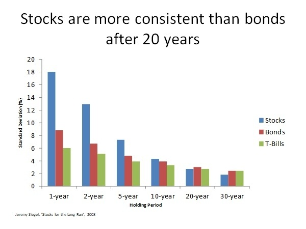 Stocks are more reliable after inflation for periods of time over 20 years.
