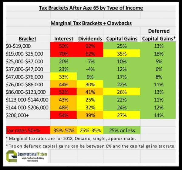 The chart shows the marginal tax brackets, including the clawbacks, on different types of investment income. Note that deferred capital gains are always in green low brackets.