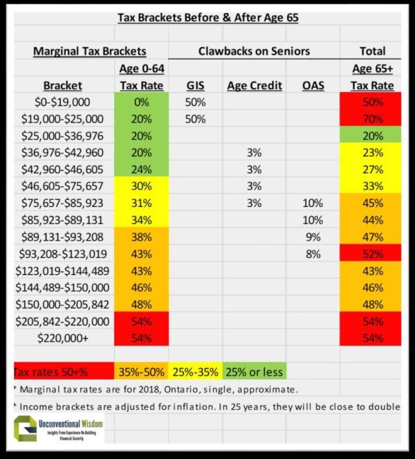 The table shows the tax brackets that affect seniors, once you include these clawbacks. Seniors have more red income ranges with very high tax rates.